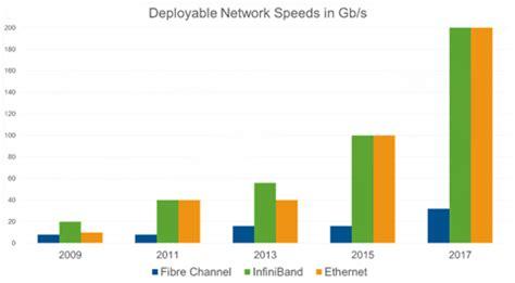 Global Fiber Optics Cable Market 2017 - 2021 - Research